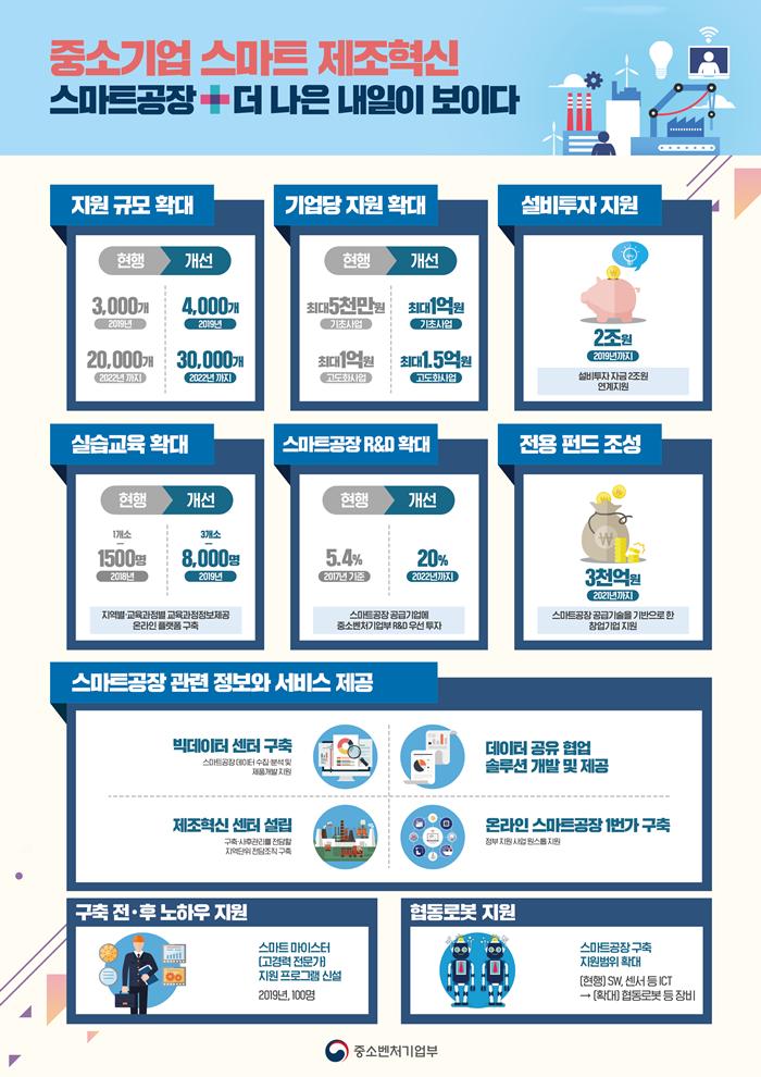 (엣지랭크)중소벤처기업부_제조혁신대책인포그래픽(웹).png